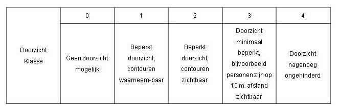 11.4.7 Zonwering_Constructies_Zon-toetreding_Licht-Klasse_Doorzicht.jpg