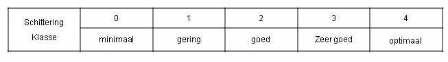 11.4.7 Zonwering_Constructies_Zon-toetreding_Licht-Klasse_Schittering.jpg