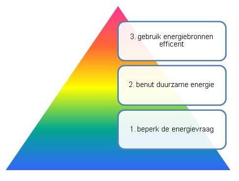 12.14.1 Zonwering_Functionele-Eisen_Milieu_Energiebesparing.jpg