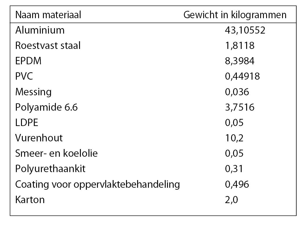 20.5 Aluminium_Milieu_Fasen_Gewichten-Materialen.jpg