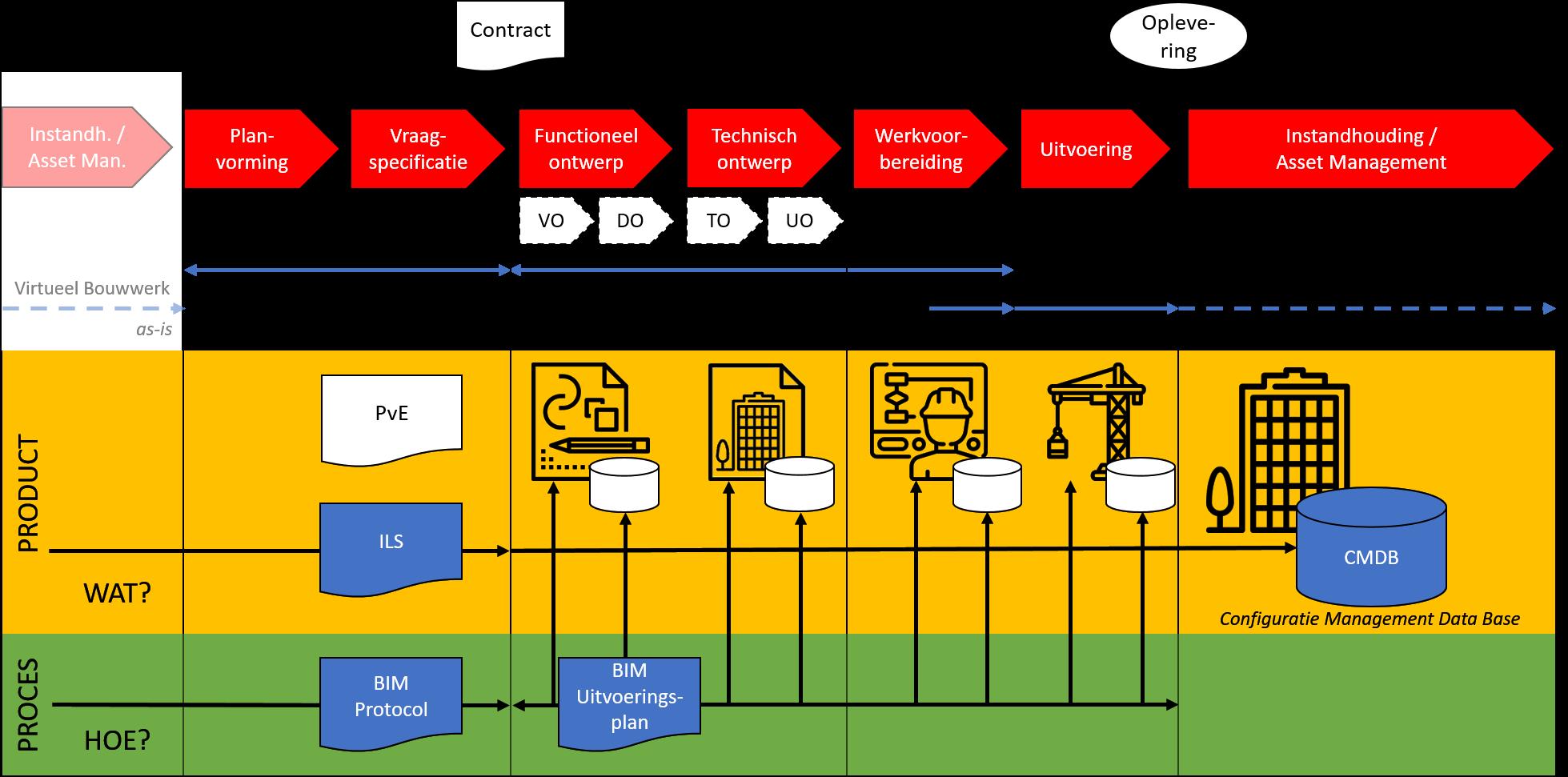 Het Digitale Bouw-, Beheer- en Gebruiksproces