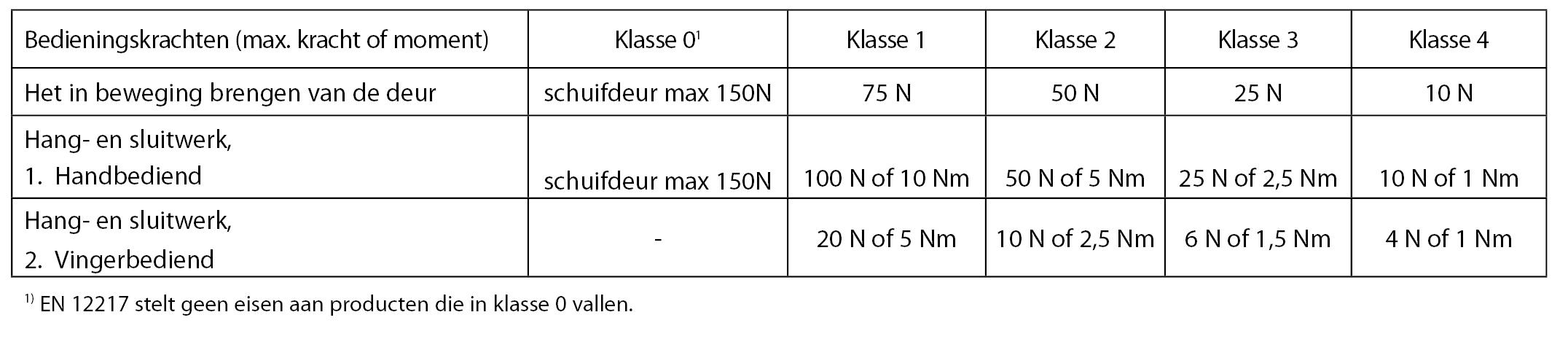 2.10 Aluminium_Functionele-Eisen_Ventilatie_Classificatie-Deuren.jpg
