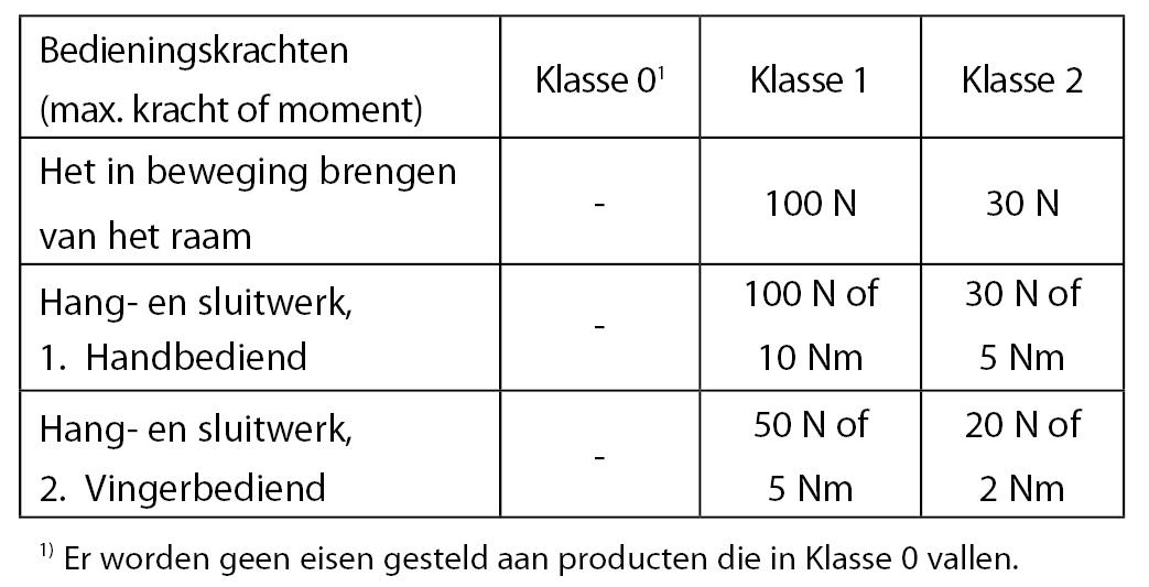 2.10 Aluminium_Functionele-Eisen_Ventilatie_Classificatie-Ramen.jpg