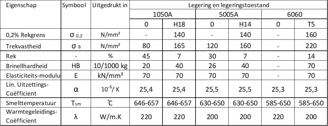 3.2.2 Aluminium_Legeringen_Eigenschappen1.jpg