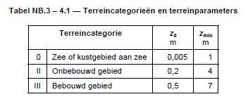 10.4.1.2 glasdaken_terreincategorien.jpg
