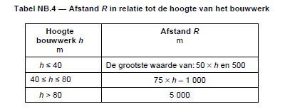 10.4.1.2 glassdaken_afstand_R_tot_hoogte.jpg