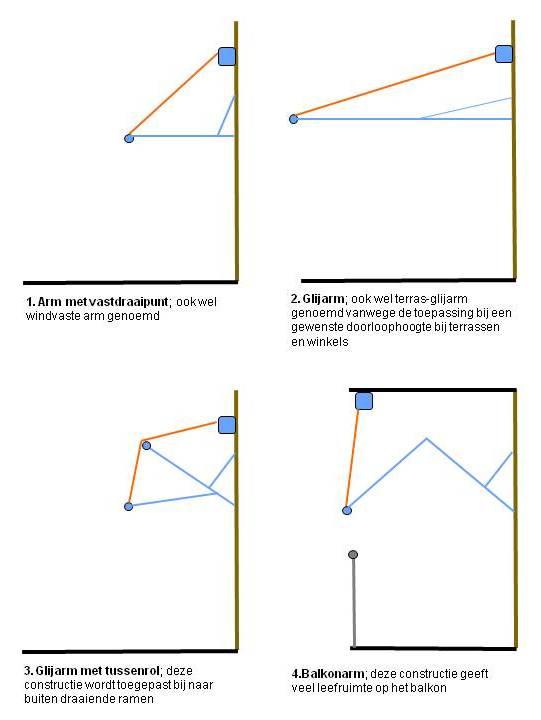 11.2.2 Zonwering_Functionele-Eisen_Uitvalscherm.jpg