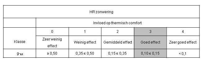 11.2.4 Zonwering_Functionele-Eisen_HR-Zonwering.jpg